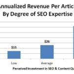 How Much Is Good SEO & Content Worth? [Site Survey]